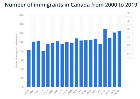 Crescimento de imigrantes no Canadá